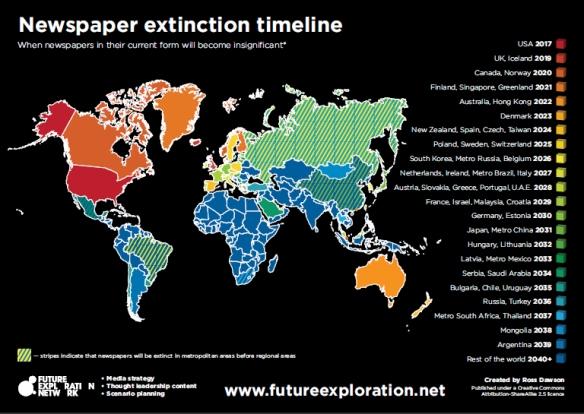 Newspaper Extinction